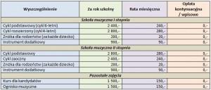 Odpłatność za naukę w roku szkolnym 2012/2013